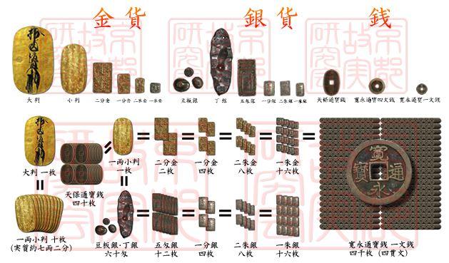 江戸時代の物価一覧。