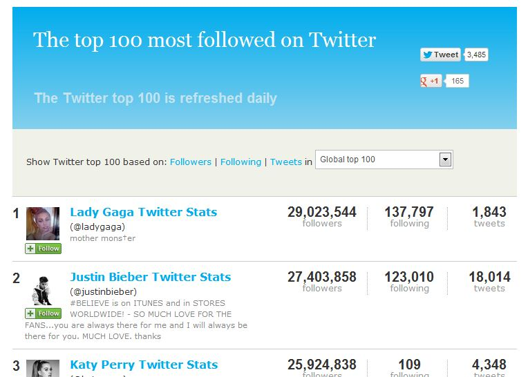 The top 100 most followes on Twitter
